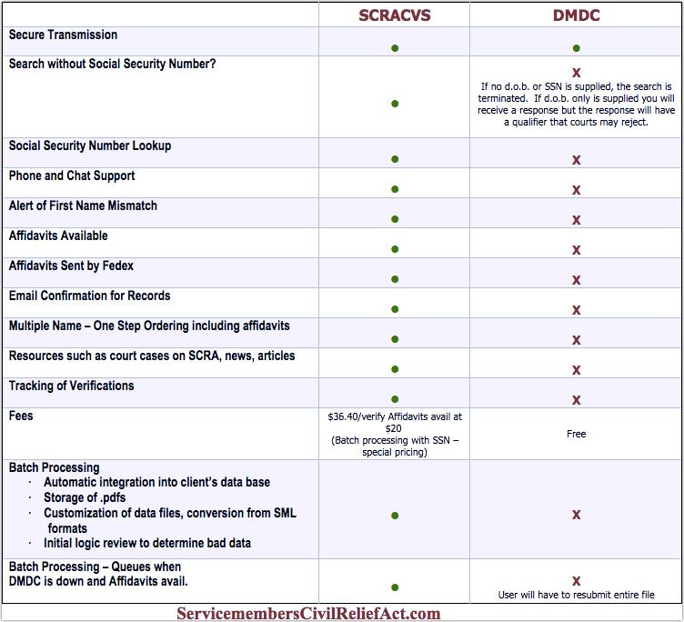 comparing SCRACVS and DMDC